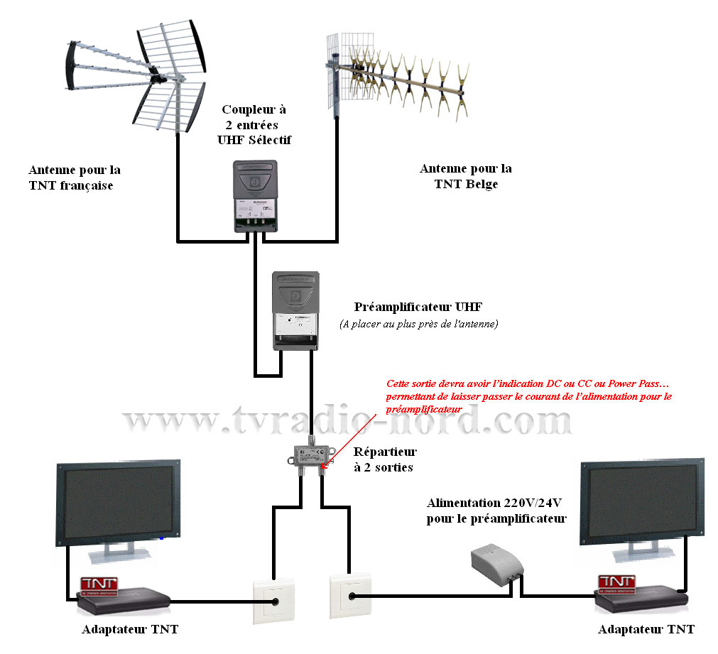 Antenne tnt exterieur for Antenne tnt exterieur plate