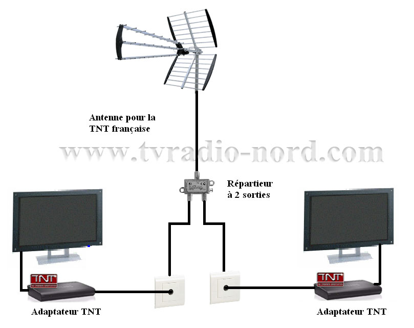 comment raccorder une antenne tv rateau. Black Bedroom Furniture Sets. Home Design Ideas