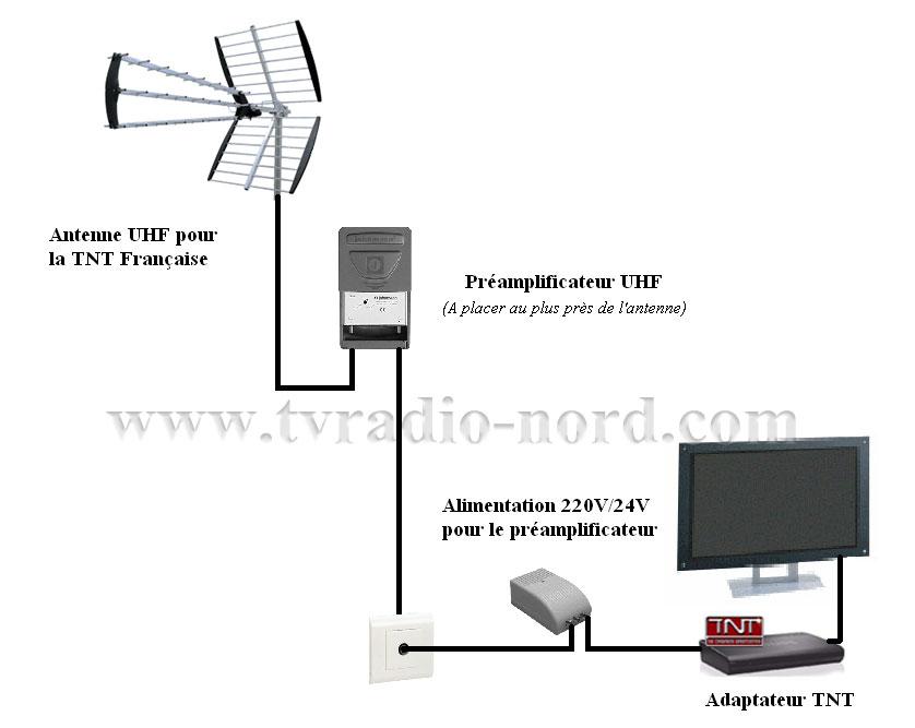 Le forum de la tnt 45 loiret orl ans trainou les zones d - Comment installer une antenne tv exterieure ...