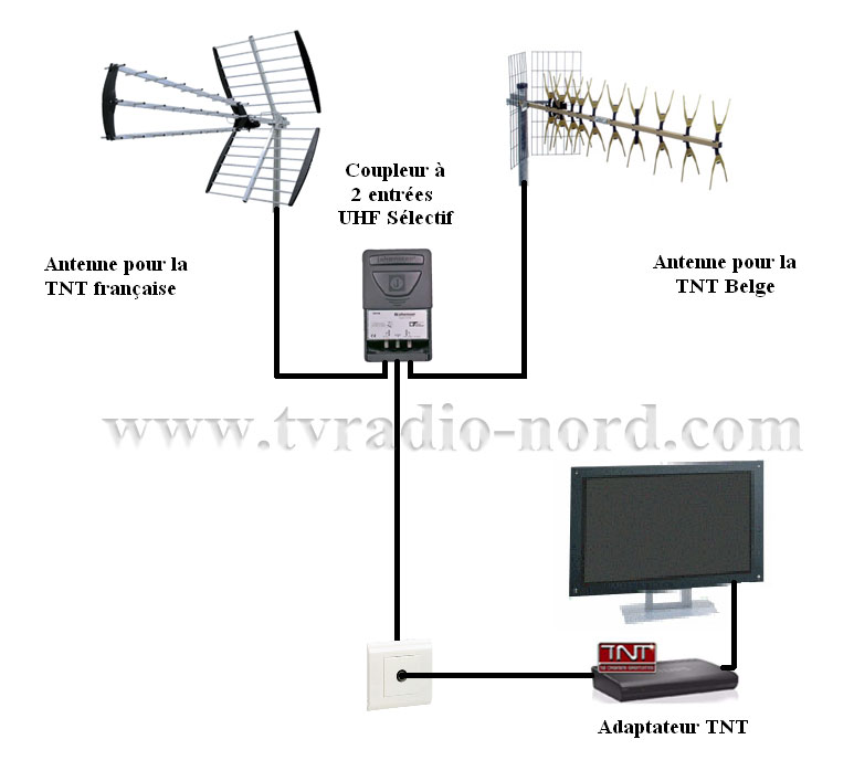 Le forum de la tnt antenne tnt visiosat for Antenne tnt exterieur reception difficile
