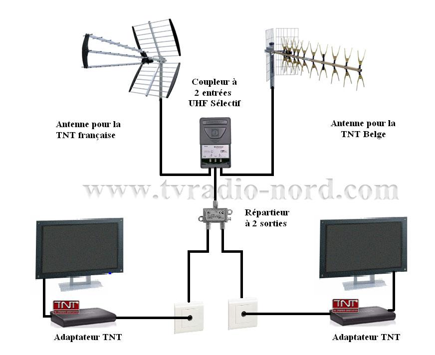 Tnt62 exemple de branchement - Branchement antenne tv ...