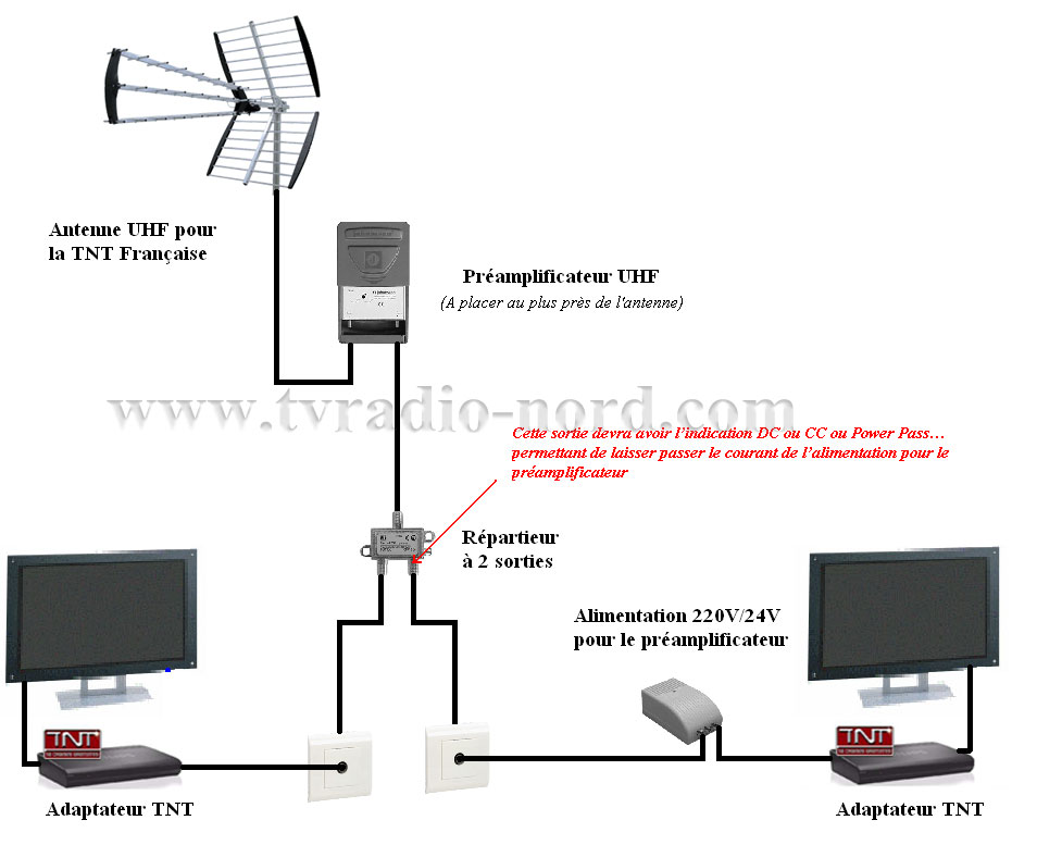 Exemples de sch mas d 39 installations - Antenne tv interieure tnt hd ...