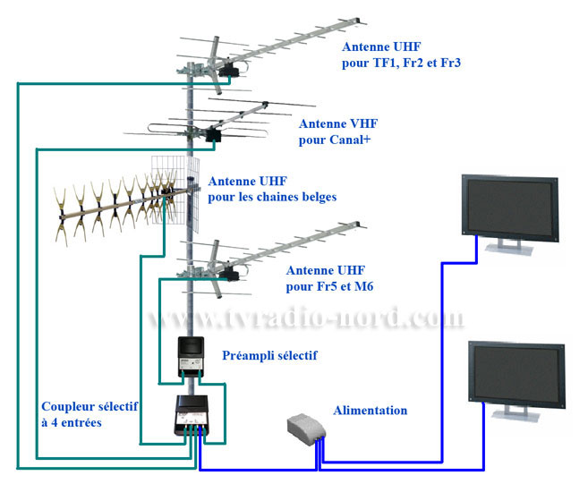 Installation antenne for Antenne de television interieur